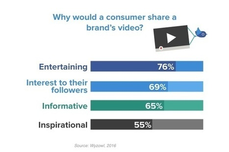 What Motivates Consumers to Share Videos Made by Brands? | digitalNow | Scoop.it