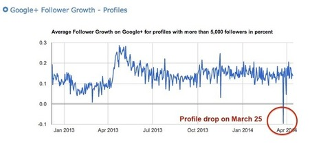 Why You Suddenly Lost All Those Google+ Followers | Digital-News on Scoop.it today | Scoop.it