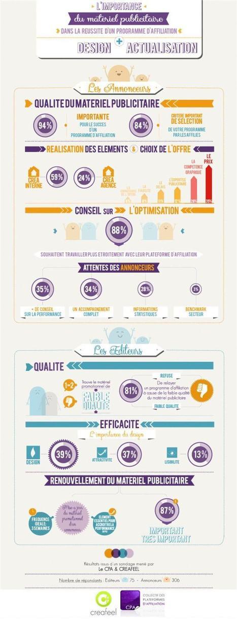 [Formats] L'importance de la création publicitaire dans un programme d'affiliation | Place des Leads | Scoop.it