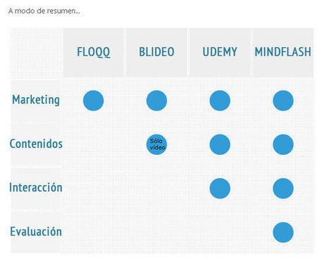 MarketPlaces de Formación eLearning | oJúLearning | oJúlearning | Scoop.it