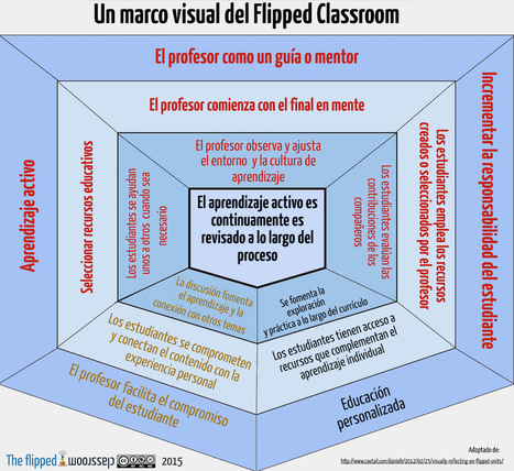 Un marco visual del Flipped Classroom | Atención Primaria de Salud | Scoop.it