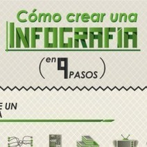 Como crear una infografia | Visual.ly | Herramientas multimedia | Scoop.it