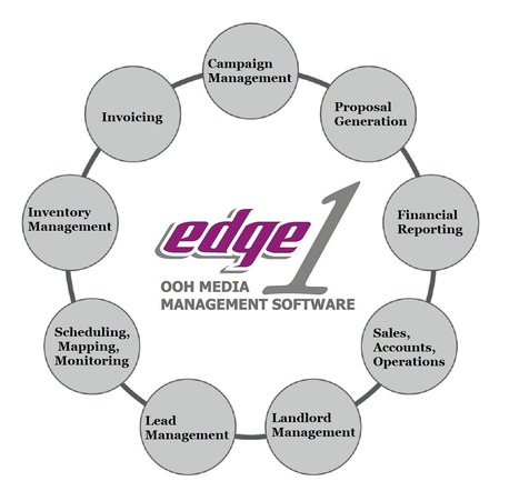 Edge1- A new Software tool for OOH Industry | Outdoor Advertising Software | Scoop.it