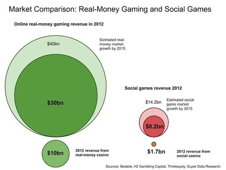 The breakdown: How big is real-money gaming? - Gamasutra | gamenews | everything you need to know about mobile games, social games, web gaming and RMG - igaming | Scoop.it