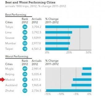 Las 100 ciudades del mundo que más turistas reciben | Turismo y Economía | Paisaje y turismo | Scoop.it
