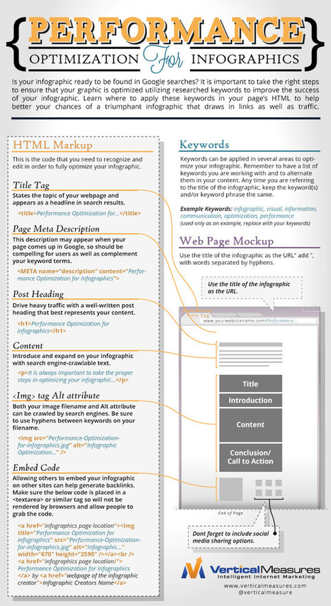 30 Infographics about...Infographics! | Search Engine Marketing Trends | Scoop.it