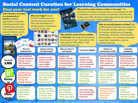 Social Content Curation for Learning Communities | Curation in Higher Education | Scoop.it