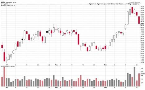 Daily Stock Picks September 25 2013: Shorts | Stock Market Basics | September Stock Market Alerts | Scoop.it