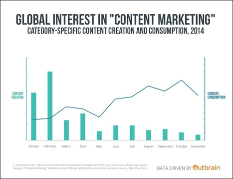 """Brainpower: Measuring Global Interest in """"Content Marketing"""" 