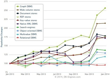 Graph DBMSs are gaining in popularity faster than any other database category | Digital Humanities and Linked Data | Scoop.it