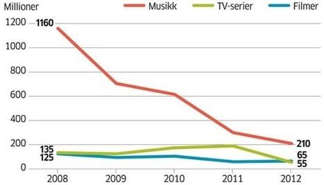 Le piratage est mort   euronews Generation Y   Scoop.it