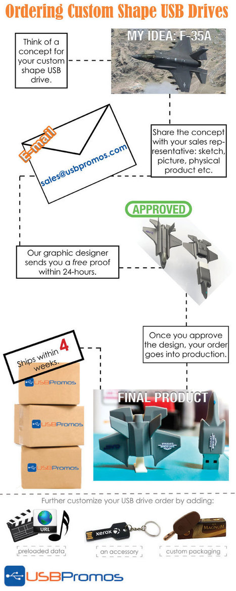 Infographic: Ordering Custom Shape USB Drives | USB Promos | Internet | Scoop.it