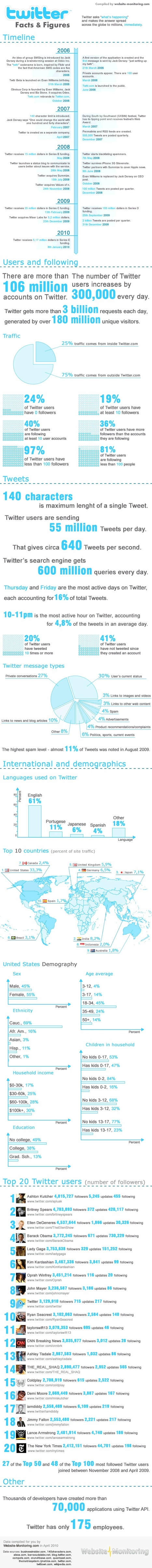 Twitter Facts & Figures [infographic] | Social Media (network, technology, blog, community, virtual reality, etc...) | Scoop.it