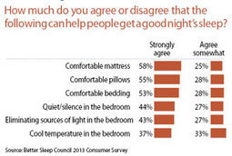 Selling Sleep: Sleep Aids - 2013-08-07 15:25:02   Furniture Today   Healthy Lifestyle   Scoop.it