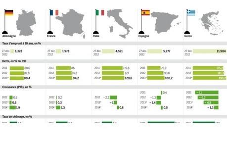 Ces dangers qui guettent la zone euro en 2013   Union Européenne, une construction dans la tourmente   Scoop.it