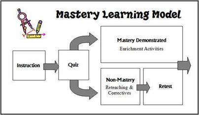 Mastery Learning Resources | School Leadership, Leadership, in General, Tools and Resources, Advice and humor | Scoop.it