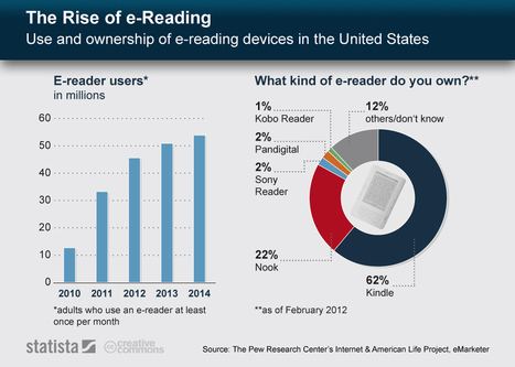 The Rise of E-Reading – An infographic | TeleRead: News and views on e-books, libraries, publishing and related topics | Information for Librarians | Scoop.it