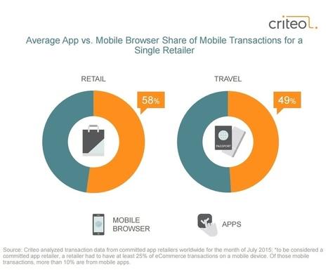 Etude Criteo : Le mobile roi du shopping dans un monde multi-device   Mobile To Store   Scoop.it