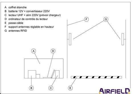 Systèmes RFID et solutions conçues et développés par AIRFIELD | Nouvelles technologies | Scoop.it