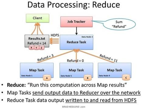 Understanding Hadoop Clusters and the Network | Big Data | Scoop.it