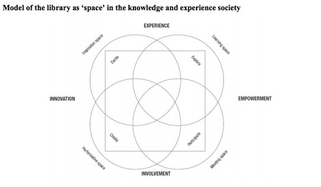the four  spaces. in Model of the library as 'space' in the knowledge and experience society | bibliotheques, de l'air | Scoop.it