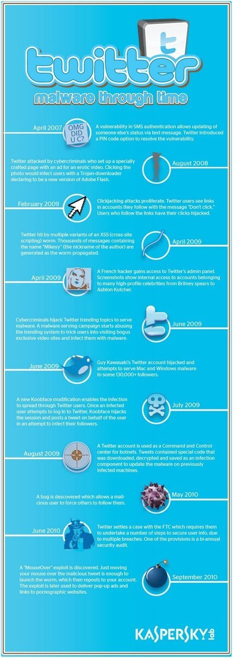 Twitter Malware: A Complete Timeline [Infographic] | EPIC Infographic | Scoop.it