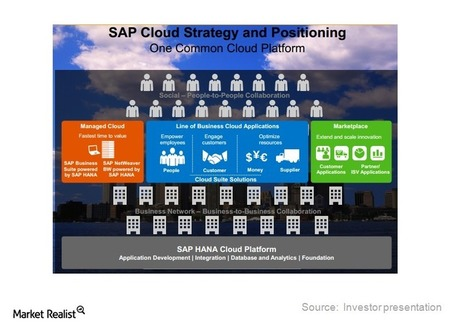 Why SAP's Cloud strategy will capture cloud space - Market Realist | Innovation | Scoop.it