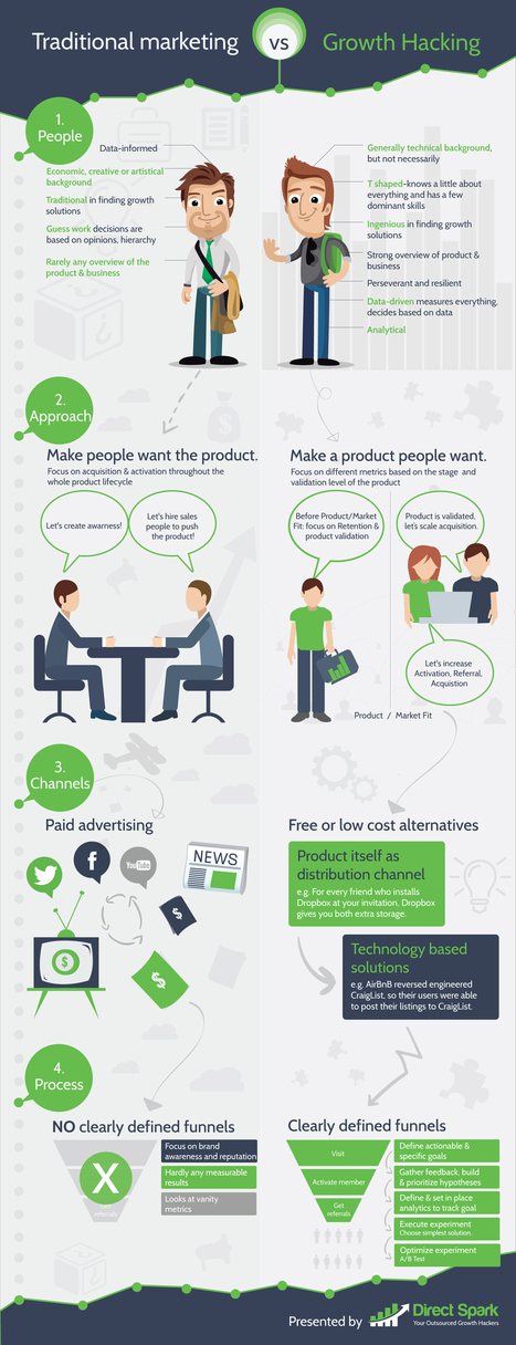 Traditional Marketing vs Growth Hacking [Infographic] | Growth & Leadership | Scoop.it