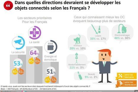 Les Français en savent davantage sur les objets connectés que vous ne le pensez ! | Santé digitale | Scoop.it