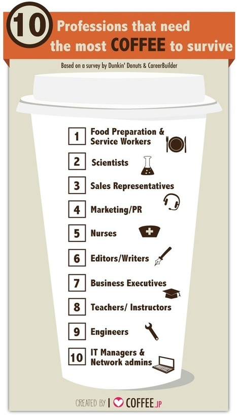 Offtopic: scientist + teacher = heavy coffe drinker- Infographic | Applied linguistics and knowledge engineering | Scoop.it