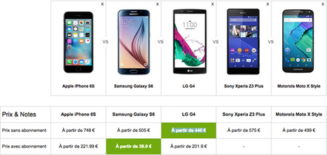 Ces smartphones moins chers et plus performants que l'iPhone 6S | Telecom et applications mobiles | Scoop.it