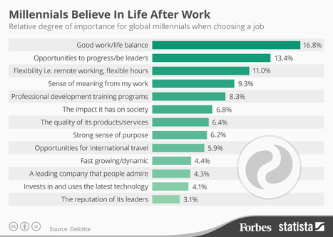 Millennials Place Work/Life Balance Before Career Progression [Infographic] | I can explain it to you, but I can't understand it for you. | Scoop.it