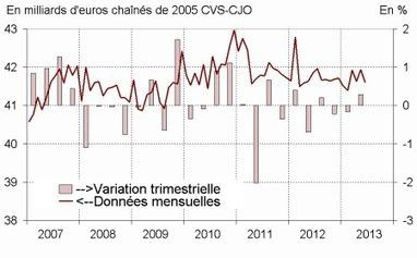 Insee - Malgré une baisse en juin (-0,8%), la consommation des ménages en biens augmente au deuxième trimestre (+0,3%) | Consommation des produits de Luxe | Scoop.it