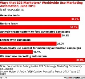 Behavioral Data Is Key to B2B Marketing Automation | marketing automation | Scoop.it
