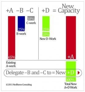 A formula for delegating work more effectively | Making Delegation Work | Scoop.it