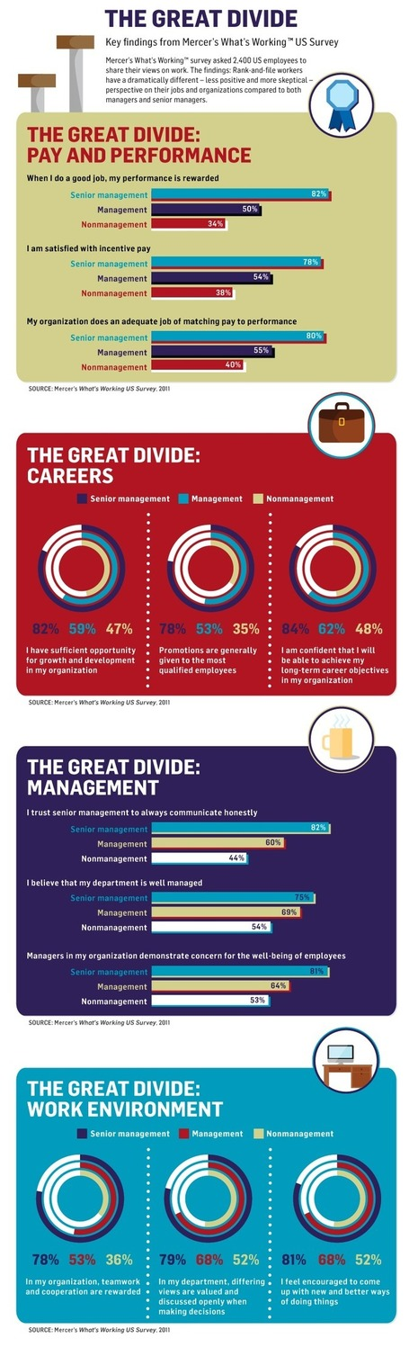 HR Infographic: The Great Divide | DPG Online | Scoop.it