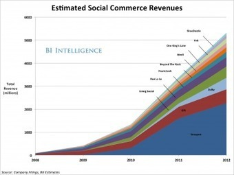 New Beyond Pinterest: The Best Of Other Social Commerce Business Model | Social Shopping Trends | Scoop.it
