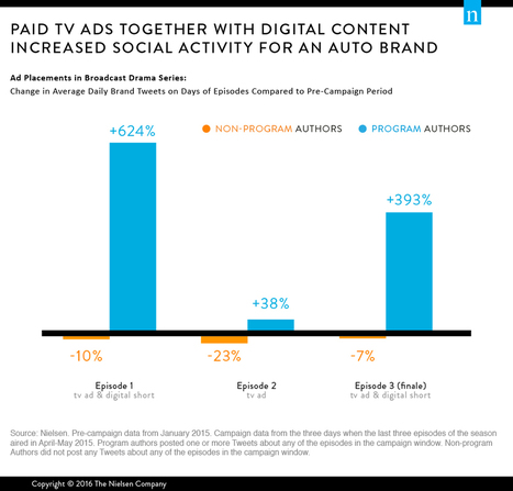 Stirring Up Buzz: How TV Ads Are Driving Earned Media for Brands | ethnicomm's Digital Media | Scoop.it