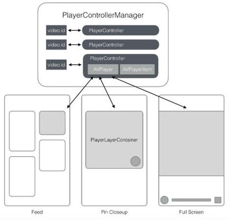 Building native video Pins | #social_media y otras cosas de internet | Scoop.it