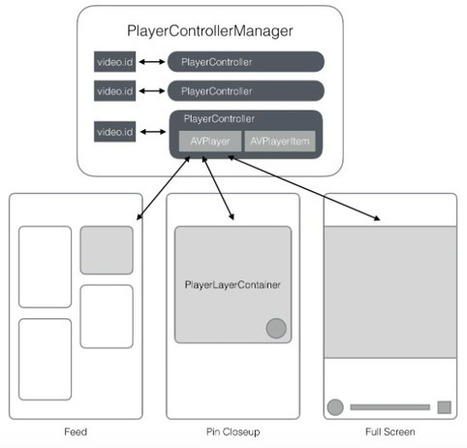 Building native video Pins | Pinterest | Scoop.it