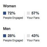 Facebook Updates Page Insights | Social Media Today | Digital and Social Media Marketing | Scoop.it