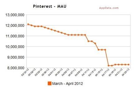 La passione per Pinterest si sta dissipando? @skande | BlogItaList | Scoop.it