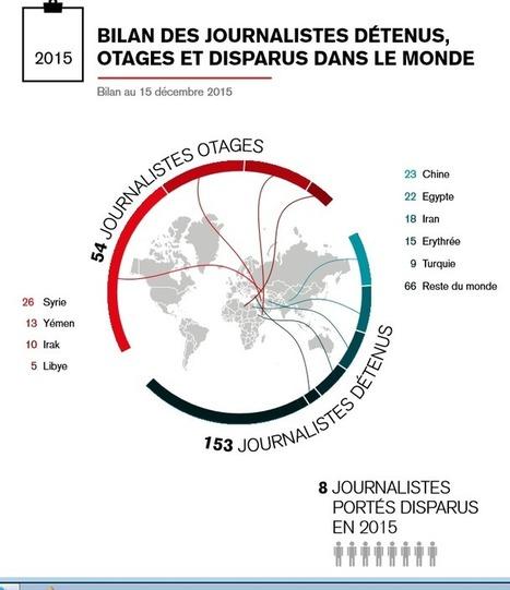 RSF : bilan 2015 des journalistes en otages et détenus dans le monde | La Lorgnette | Scoop.it
