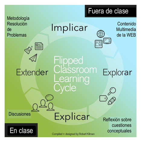 Flipped_Cycle_Flat.jpg (680x696 pixels) | Flipped Classroom | Scoop.it