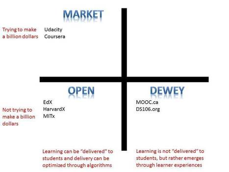 Summarizing All MOOCs in One Slide: Market, Open and Dewey | Free Education | Scoop.it