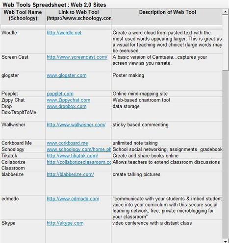 Web 2.0 Tools Spreadsheet | Buffalo Public Schools | Scoop.it