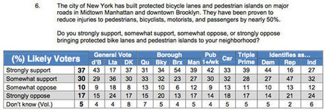 Informed of Safety Benefits, Most NYC Voters Want Protected Bike Lanes - Streetsblog New York (blog) | Melbourne Cycling | Scoop.it