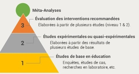 Les données probantes et les méta-analyses en éducation | De tout sur la pédagogie! | Scoop.it