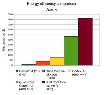 Energy Efficiency of ARM Architecture for Cloud Computing Applications | Embedded Systems News | Scoop.it