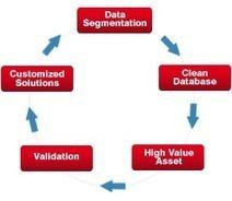 Data Management   Database Management Company   B2Bdatapartners   Marketing Automation Software   Scoop.it
